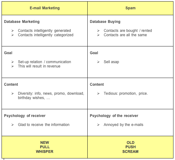 E-mail marketing vs spam