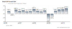 Brazil economic growth rate;  Trading Economics. All Rights Reserved.