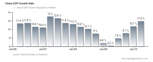 China economic growth rate;  Trading Economics. All Rights Reserved.