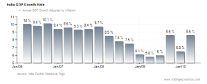Indian economic growth rate;  Trading Economics. All Rights Reserved.