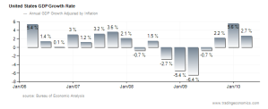 United-States economic growth rate 2010;  Trading Economics. All Rights Reserved.