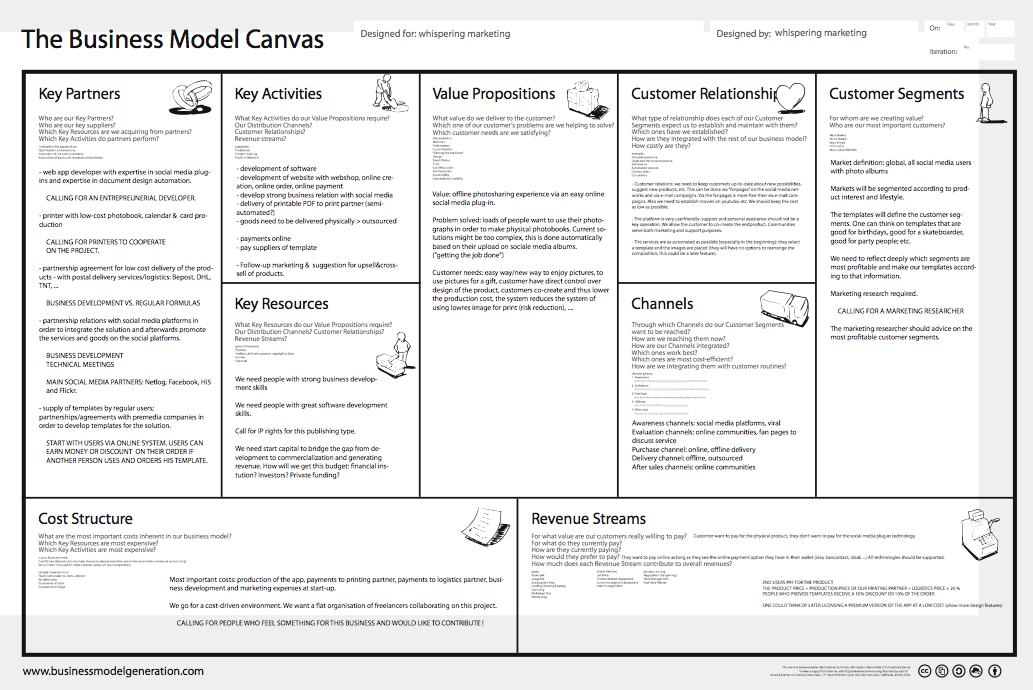 business model canvas keen on c. Black Bedroom Furniture Sets. Home Design Ideas