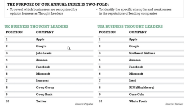 Thought Leadership companies according to TLG