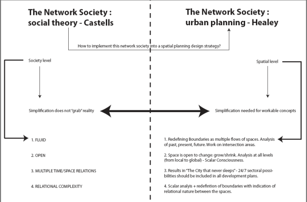 Spatial planning strategic challenges to comply with network society