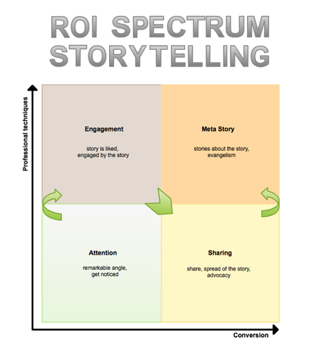 ROI of Business Storytelling Spectrum