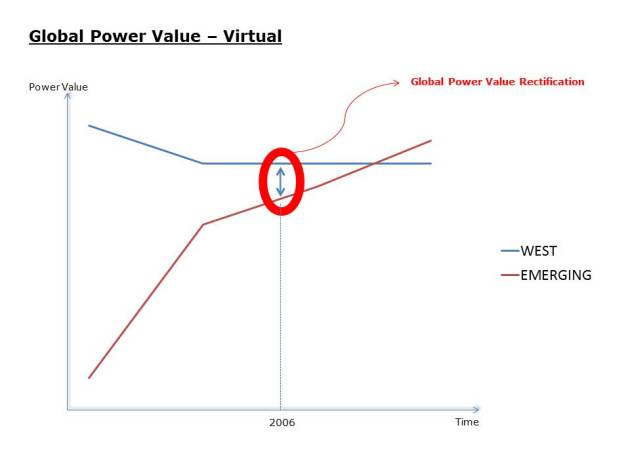 Global Power - the virtual situation not aligned to reality?