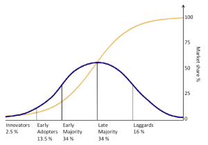 Rogers Diffusion of Innovation