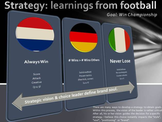 Strategy, leadership and branding. Learnings from football