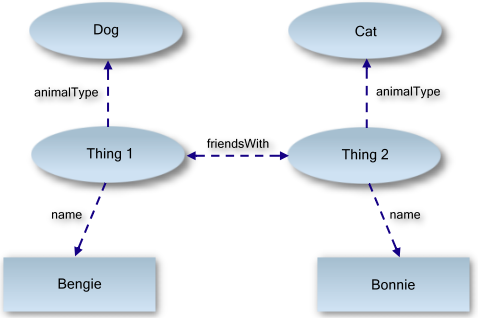 Example of semantic graph