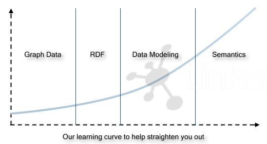 Semantic web learning curve